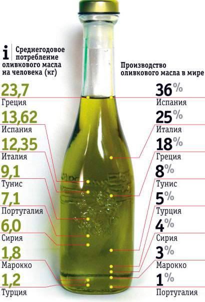 Потребление масла