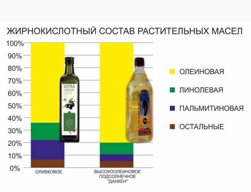 Химический состав оливкового масла