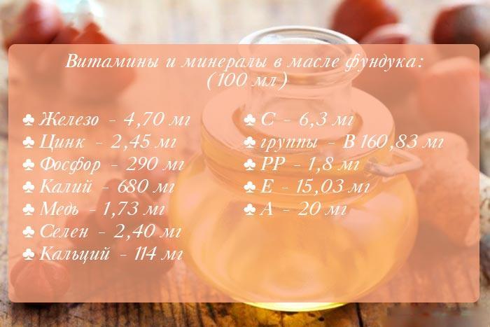 Состав масла фундука