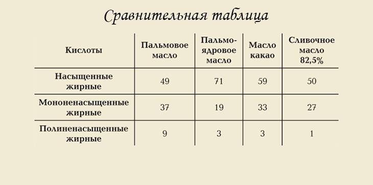 Сравнение пальмового масла